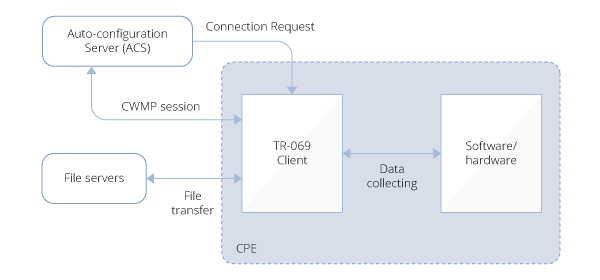 TR-069 Data Flow